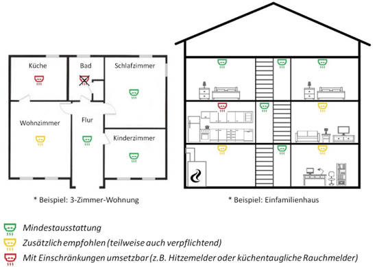 rauchmelder retten leben architekturhoch2. Black Bedroom Furniture Sets. Home Design Ideas
